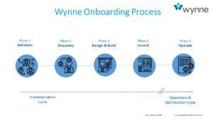 Onboarding_Process